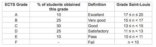 Ects Grades
